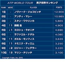 テニス 世界 ランキング