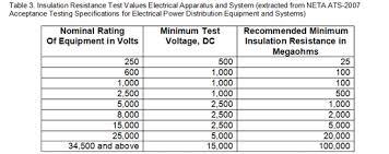Insulation Resistance Testing Basics