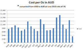 Top Gold Producers Australian Gold