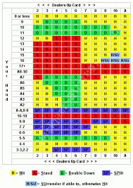 Basic Blackjack Strategy Chart Learn Winning Tips Free