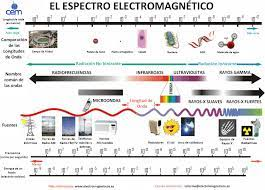 Archivo:Espectro-electromagnetico.jpg