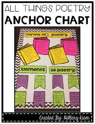 All Things Poetry Anchor Chart