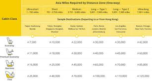 Cathay Pacific Miles Chart Cathay Pacific Devaluation Of Asia Miles Is Coming On June