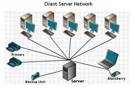 What Is A Server What Is Client Server System Freefeast Info Interview Questions