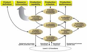 real time production organizer s new approach to  activity model of production operations management
