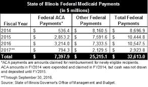 If you, or someone you know has lost health insurance recently, please contact champaign county health care the federal government plans to cut funding to clinics that provide abortion referrals. A Review Of Medicaid Expansion In Illinois Under The Affordable Care Act The Civic Federation