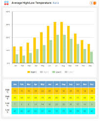Ikaria Weather Forecast And Averages For Temperature