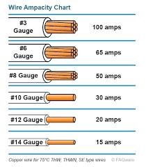 Al Wire Size Chart 100 Amp Aluminum Wire Mmdmz Co