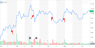 Yahoo Stock Price Chart General Electric The Bears Are Finally No Longer Running