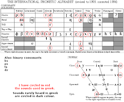 The alphabet uses the latin script. Consonant Chart Ipa Letter