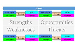 Strengths Weaknesses Strength And Weakness Analysis Ttdementor Medium