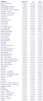 medical assistant pediatrics salary the ultimate guide to physician salaries shortwhitecoats com