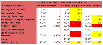 Philippine Airlines Mileage Chart Philippine Airlines Devalues Award Chart Up To 50