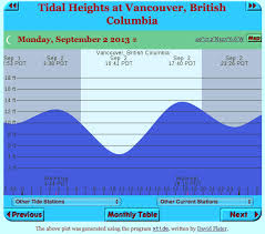 Tide Chart For September Ability Tools September 2013