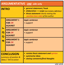the argumentative essay english argument and research  chart showing the structure of the argumentative essay see transcribed text below the image