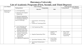 hara a university hara a university list of academic hara a university hara a university list of academic programs first second and third degrees