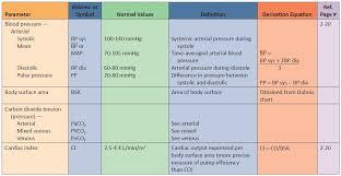 Hemodynamic Monitoring Parameters B M
