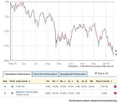 Scottish Widows Share Price Chart Which Funds Best Protected Investors As The Ftse 100 Fell