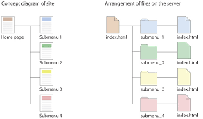 presenting information architecture   web style guide a two part diagram  the left shows a siple site diagram   page titles