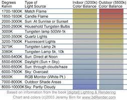 Hid Lumens Chart Lumens Vs Kelvin Gnubies Org