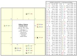 Hillary Clinton Natal Birth Chart Horoscope By Kt Astrologer