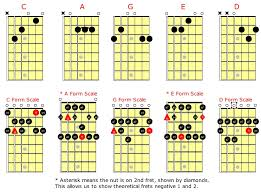Caged System Chord Chart Caged Scales For Guitar C Major Learn Jazz Standards