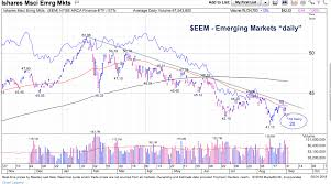 Emerging Markets Chart Emerging Markets Here Comes The Real Test See It Market