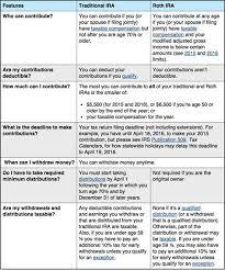 Roth Ira Vs Traditional Ira Chart Info Com Search The