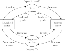 the circular flow diagram  will it go round in circles    a primer    a simple circular flow diagram