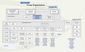 Thebrownfaminaz Boy Scout Troop Org Chart Template