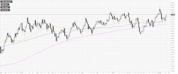 Us Dollar Index Technical Analysis Dxy Advances To 6 Day