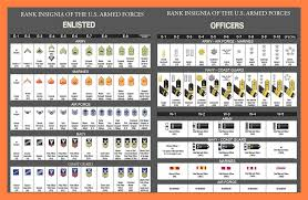Armed Services Ranks Chart U S Military Rank Insignia Enlisted Officer In 2019