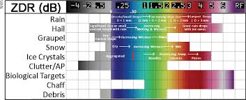 Weather Color Chart Dual Polarization Radar Color Chart Zdr Db Chart
