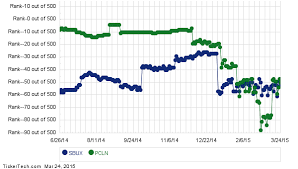 Priceline Stock History Chart Starbucks Surpasses Priceline In S P 500 Rankings