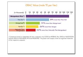 Vemma Comparison Chart