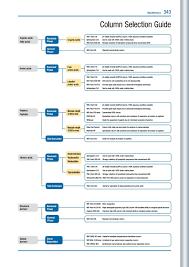 Column Selection Guide