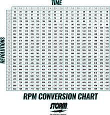Rpm Conversion Chart Rpm Conversion Chart Bowling Related Keywords Suggestions