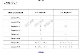 ГДЗ контрольные работы по биологии класс Богданов Тест 1 Тест 2 Тест 3 Тест 4 Тест 5 Тест 6 Тест 7 Тест 8 Тест 9 Тест 10