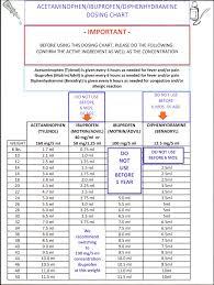 Dosage Chart Dosage Chart Cohen Sheinker Pediatrics Boca Raton Fl