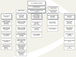 Organisation Chart 2013 A Freedom Of Information Request