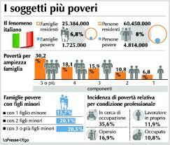 Αποτέλεσμα εικόνας για poverta in italia