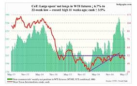 free cot charts the cot report gold crude oil rally but data mixed see it market