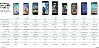 Galaxy Comparison Chart Samsung Fascinate Comparison Charts