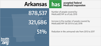 Arkansas And The Acas Medicaid Expansion Eligibility