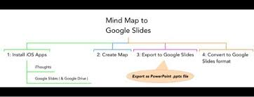 Presentation Mapping Presentation Workflow Mind Maps To Google Slides Laura Taylor