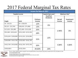 Federal Tax Chart 2017 Tax Brackets 2017 Chart 2017 Income Tax Table