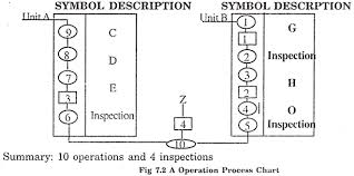 essay on plant layout industries production management a operation process chart