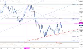 Au Dollar Chart Aud Jpy Technical Outlook Rally Rejected At Resistance