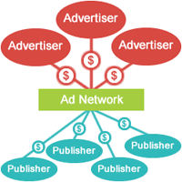 ad network mobile