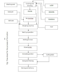 Glass Industry Process Flow Chart Assignment On Production Overview Of Nasir Glass Industries